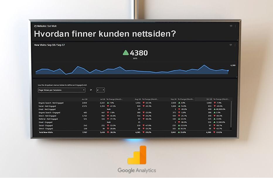 Infoskjermer for Analytics